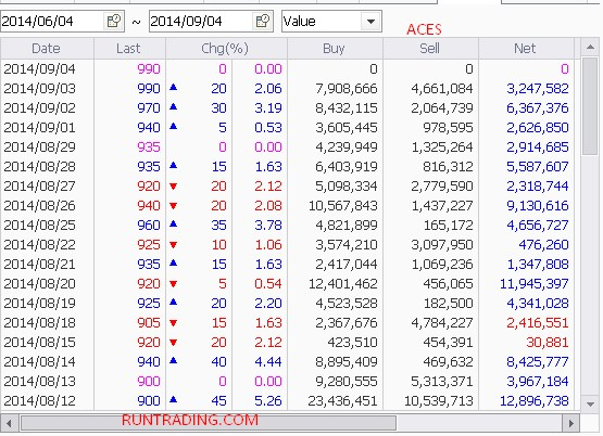 ACES-foreign-flow-04092014