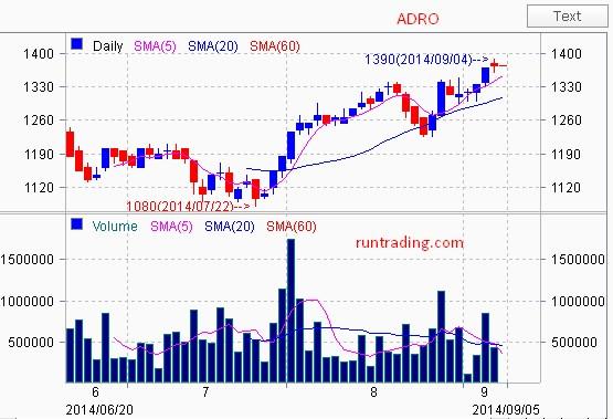 ADRO-chart-05092014