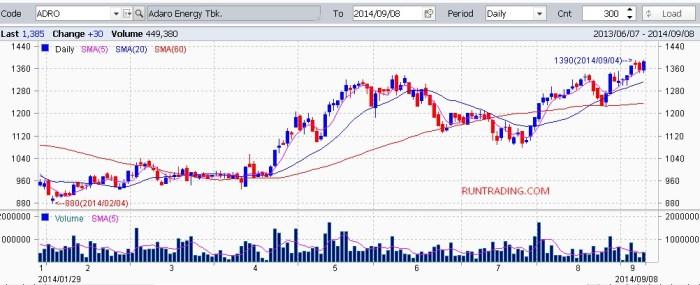 ADRO-chart-09092014