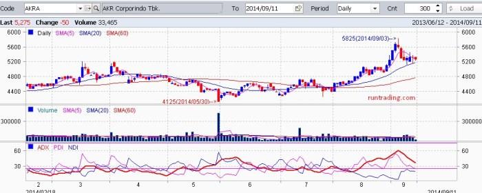 AKRA-chart-11092014