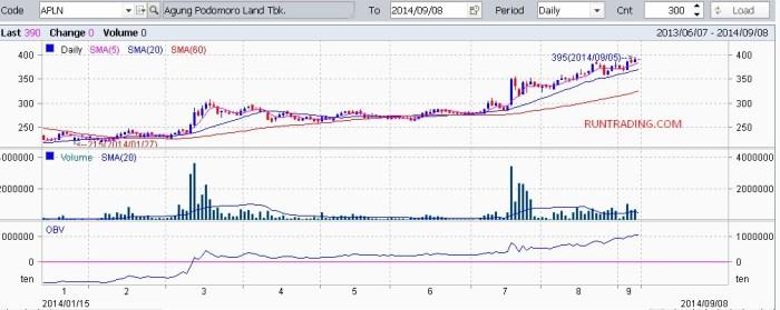 APLN-chart-08092014