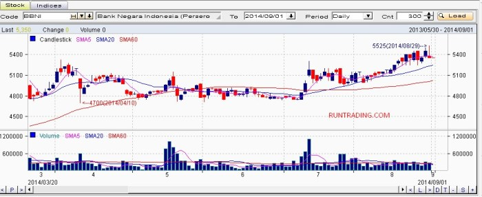 BBNI-chart-01092014