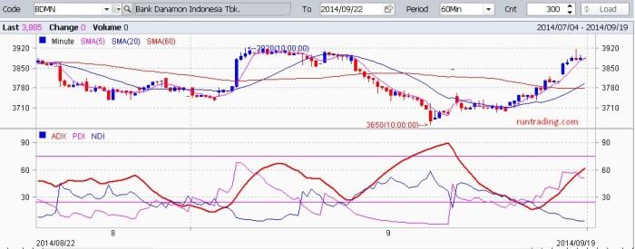 BDMN-chart-22092014-2