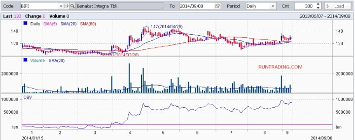 BIPI-chart-08092014