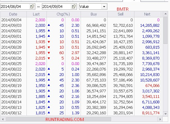 BMTR-foreign-flow-04092014