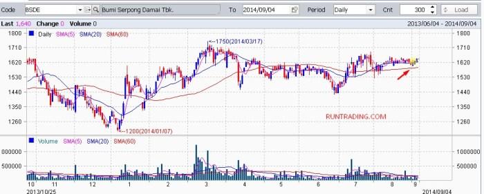 BSDE-chart-04092014