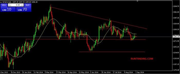 cara-trading-emas-xauusd-02092014