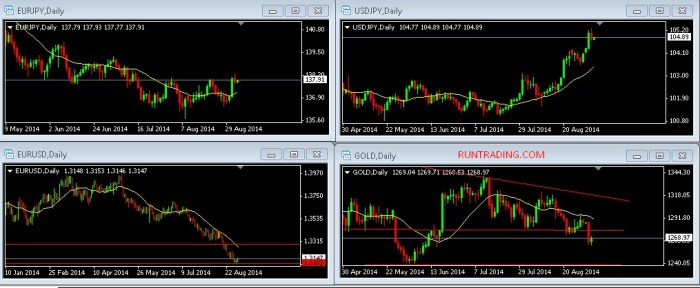 cara-trading-forex-dengan-multi-display-EURUSD-USDJPY-XAUUSD