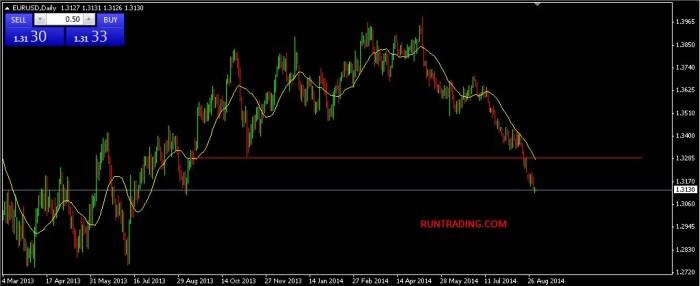 cara-trading-forex-EURUSD-02092014