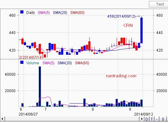 CFIN-chart-12092014