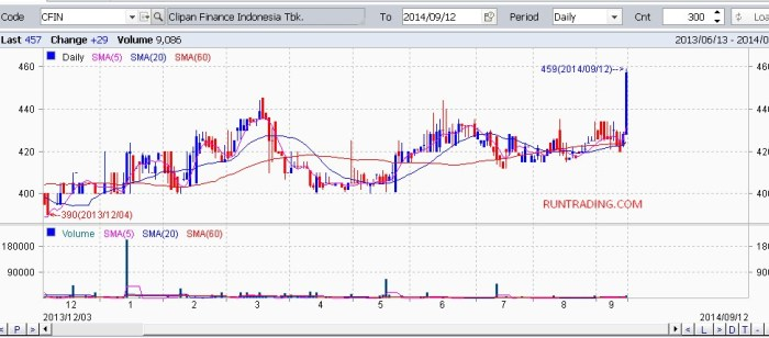 CFIN-chart-daily-12092014