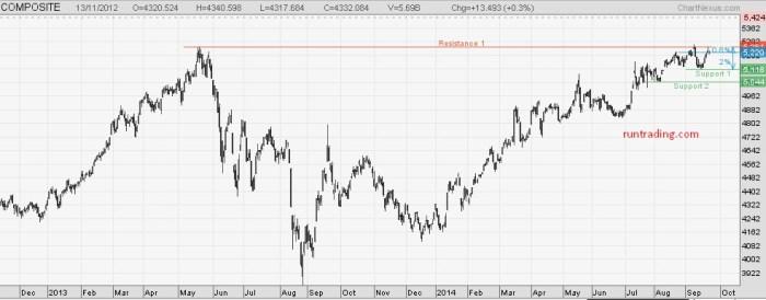 chart-IHSG