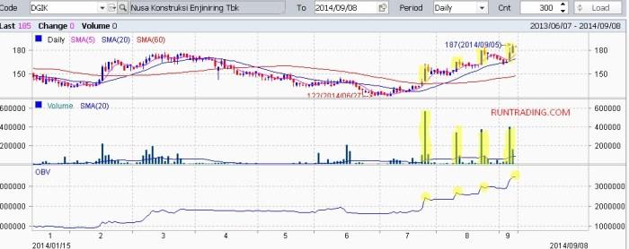 DGIK-chart-08092014