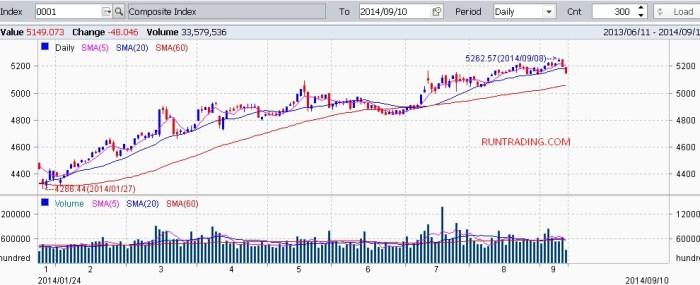 IHSG-chart-10092014-daily