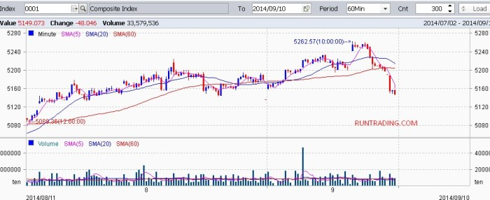 IHSG-chart-10092014