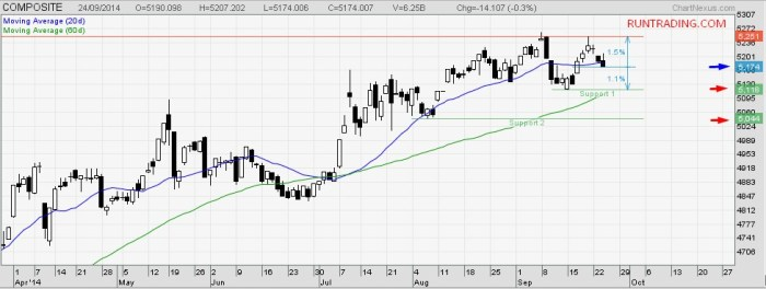IHSG-indeks-harga-saham-gabungan