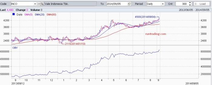 INCO-chart-05092014-2