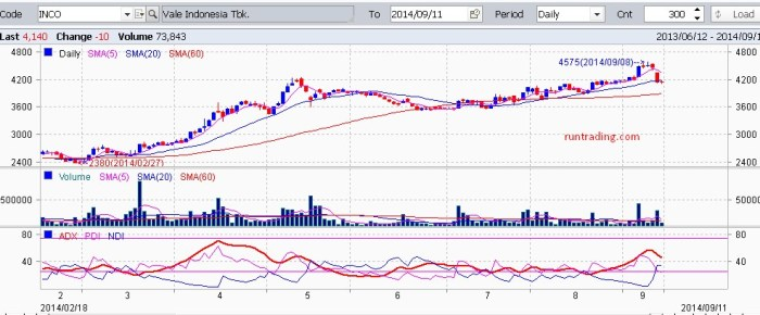 INCO-chart-11092014