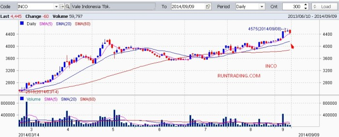 INCO-chart-uptrend