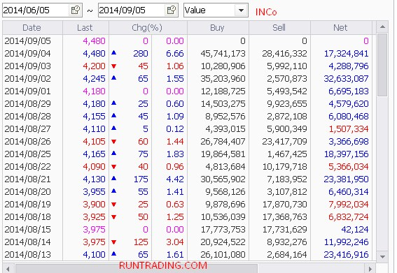 INCO-foreign-flow-05092014