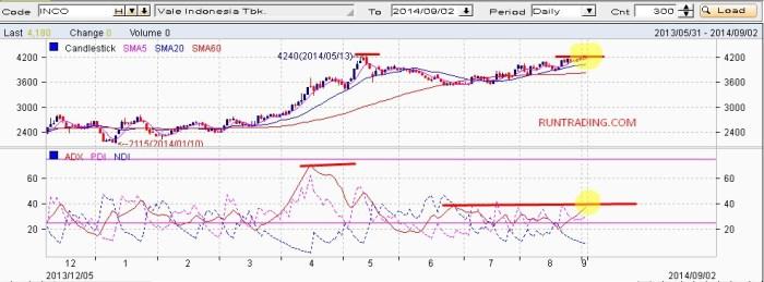 INCO-saham-pilihan-2