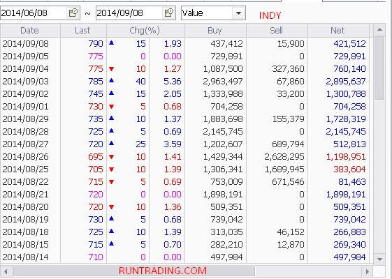 INDY-foreign-flow-09092014
