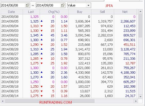 JPFA-chart-08092014
