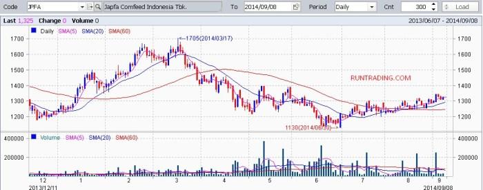 JPFA-chart-saham