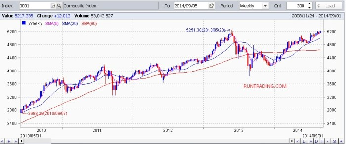 JSX-chart-05092014-weekly