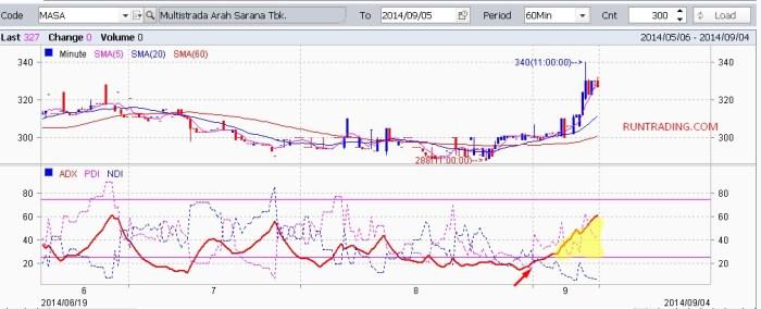 MASA-chart-05092014