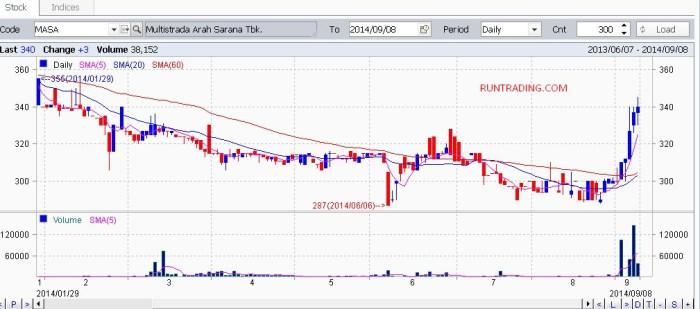 MASA-chart-09092014