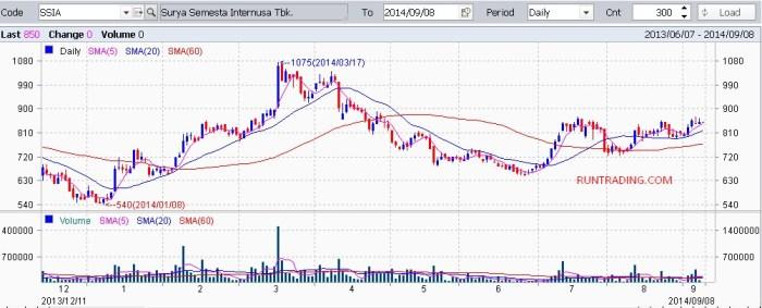 SSIA-chart-08092014