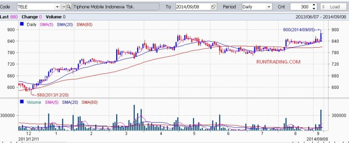 TELE-chart-08092014