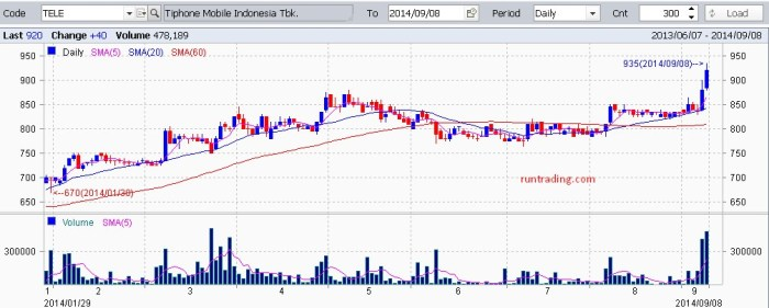 TELE-chart-09092014