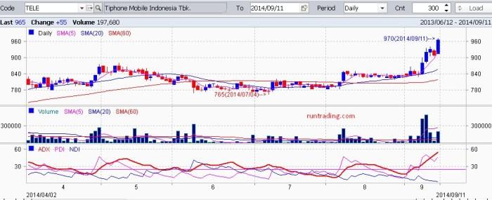 TELE-chart-saham-11092014
