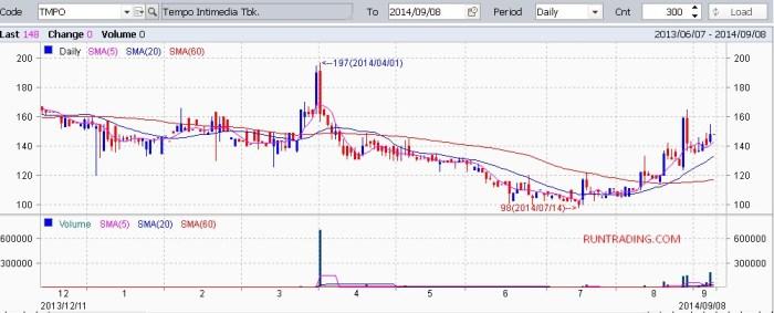 TMPO-chart-saham