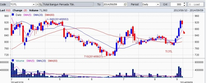 TOTL-chart-saham-uptrend