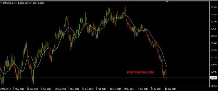 Trading-Forex-EURUSD-dengan-metatrader