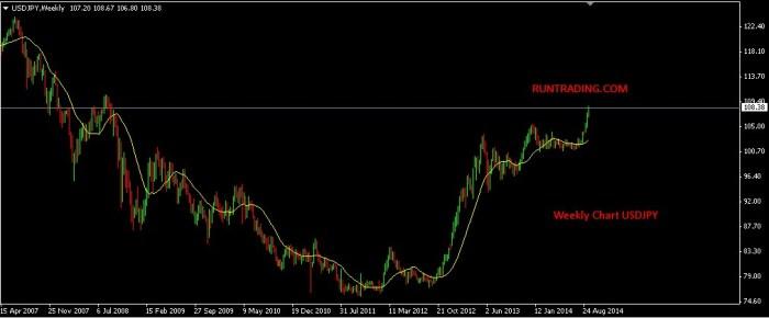 Trading-forex-USDJPY-dengan-metatrader