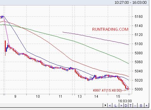 Chart-ihsg-3-menit