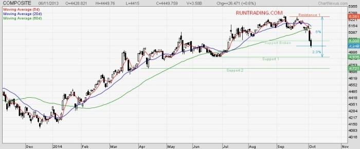 chart-ihsg-6-oktober-2014