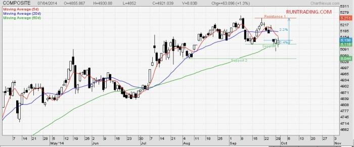 chart-IHSG-Oktober-2014-1
