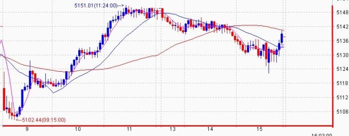 chart-three-minutes-IHSG-Oktober-2014-1