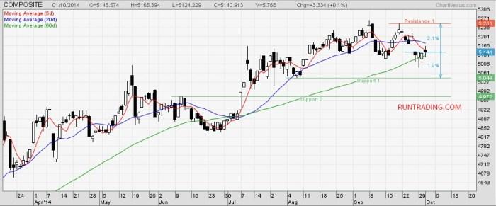 ihsg-chart-02102014