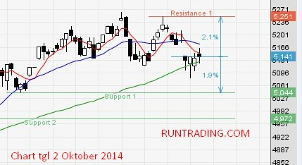 ihsg-chart-tanggal-02-oktober-2014