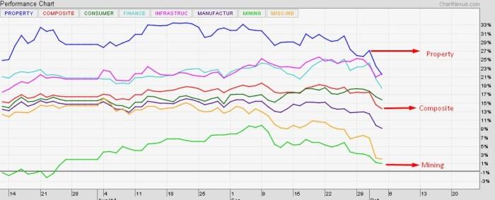 indeks-sektor-di-bursa-efek-indonesia