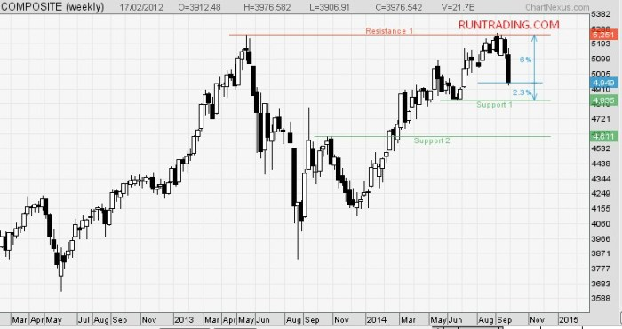 support-ihsg-weekly-oktober-2014